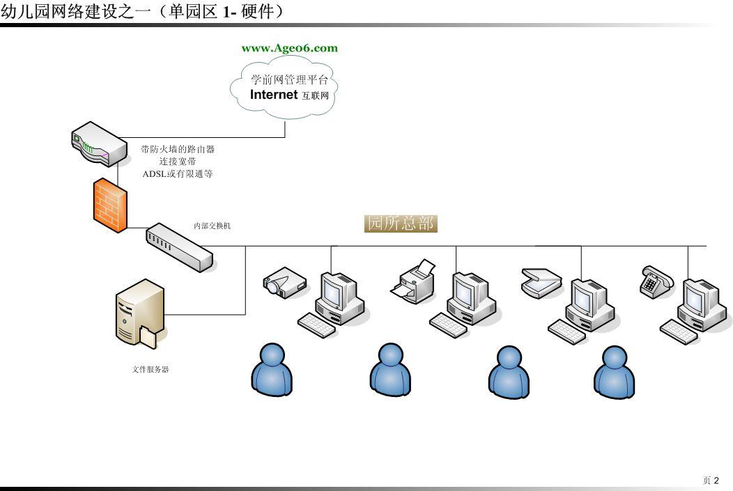 幼儿园网络建设拓扑图(参考)
